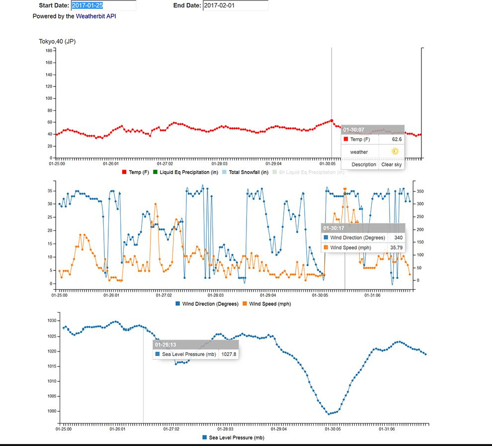 Weatherbit Historical Weather Api Https Www Programmableweb News