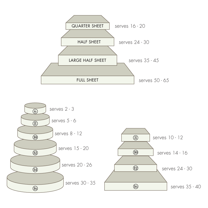 Serving Size For   In High Layer Cakes