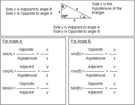 Trig River Activity Trigonometry Worksheets Trigonometry Math Word Problems