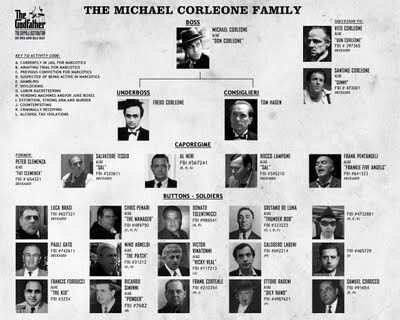 The michael corleone family the godfather pinterest corleone the michael corleone family altavistaventures Gallery