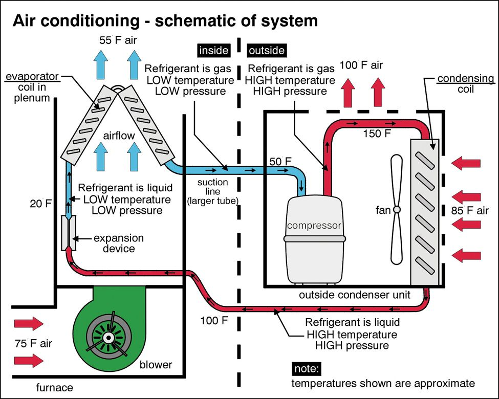 Air conditioner schematic central air conditioning