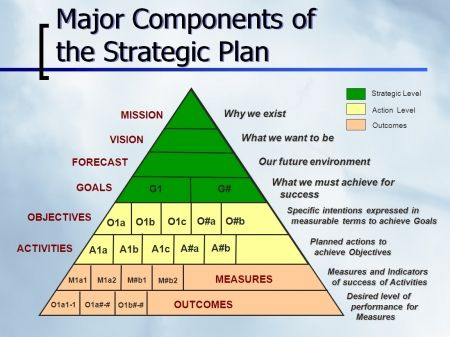 21st Century Library Strategic Plan u2013 Measures and Outcomes 21st - strategic plan