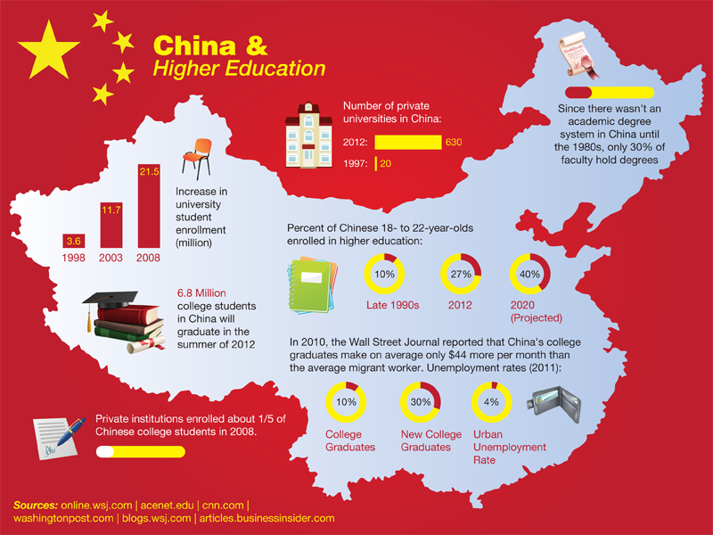 China & Higher Education (Görüntüler ile) Ingilizce, Cin