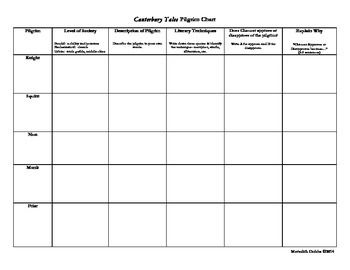 This Chart Is An Excellent Tool To Help Students Organize A Close