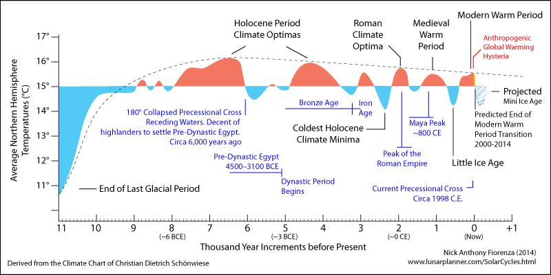 "Image result for ice ages timeline"""