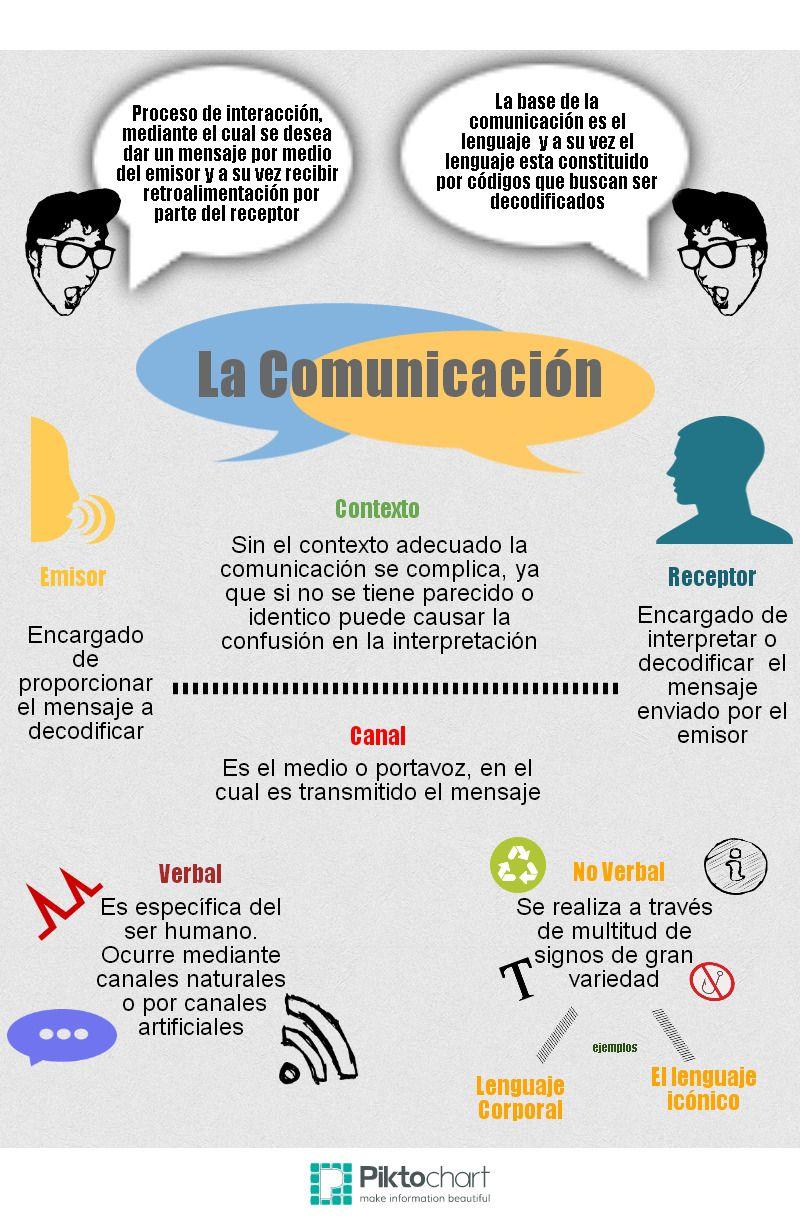 Mapa Mental Sobre La Comunicación Educational Infographic Financial Education Social Media Infographic