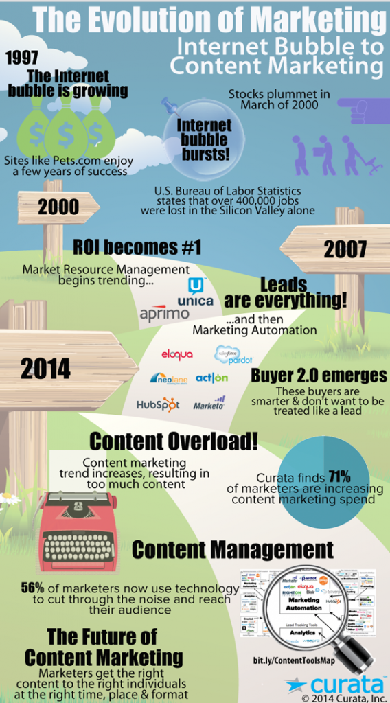 Content Marketing History Infographic Content Marketing Infographic Marketing Online Business Marketing