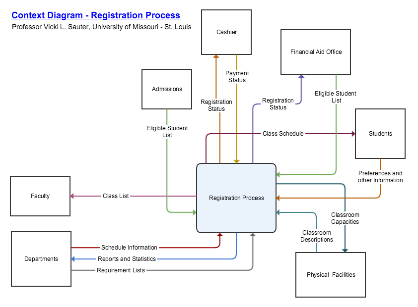 Context diagrams and other data flow diagrams show in flow chart context diagrams and other data flow diagrams show in flow chart form how data moves through an information system they are by nature system design and ccuart Images