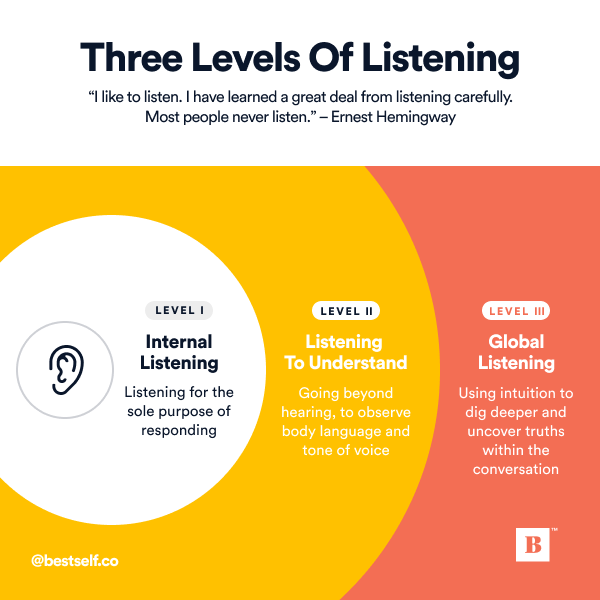 How To Improve Relationships With The Three Levels Of Listening How To Improve Relationship How To Start Conversations Relationship