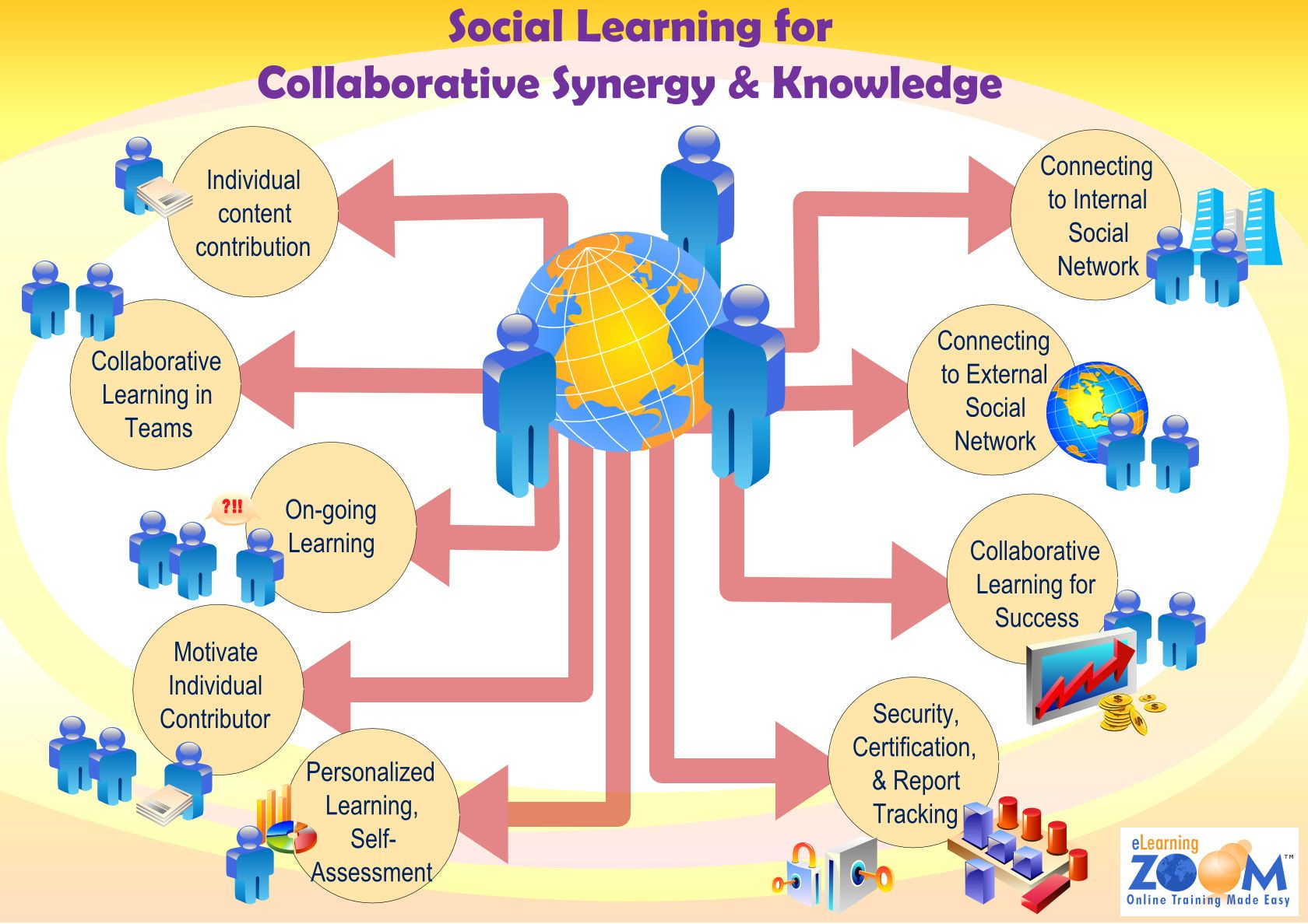 Social Learning is the new trend going forward for online training as it will help build knowledge management for company and organization.    www.eLearningZoom.com