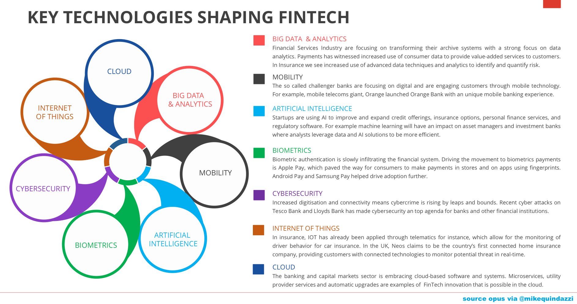 Key Technologies Shaping Fintech Gomedici Consultopus Via Mikequindazzi Iot Cloud Bigdata Dataanalyti Data Analytics Big Data Analytics Fintech