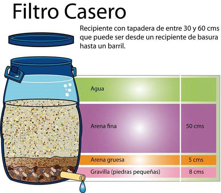 Para Limpiar El Agua De Lluvia Como Purificar El Agua Filtro De Agua Casero Captacion De Agua De Lluvia