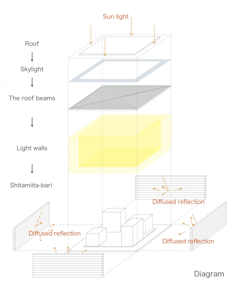 Gallery of light walls house ma style architects 28 light unique home design in white finished rectangular architecture perfect lighting sketch diagram from roof to shitamiita bari presenting how the sun light pooptronica Image collections