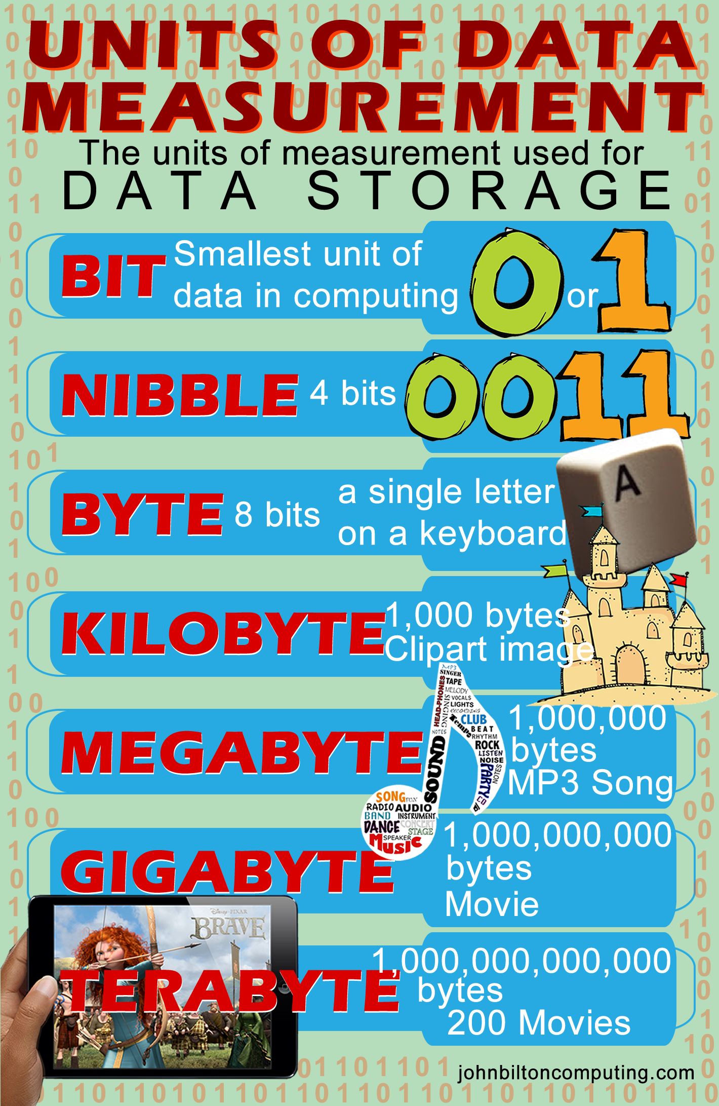 Units of Data Measurement, explaining bit, nibble, byte
