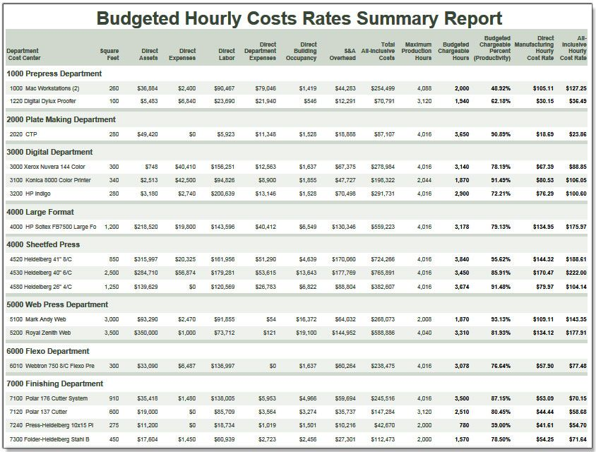 Example costratesadvisor Budgeted Hourly Cost Rates Summary - training report