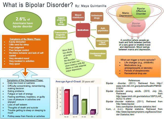What is Bipolar Disorder | nursing | Bipolar disorder ...