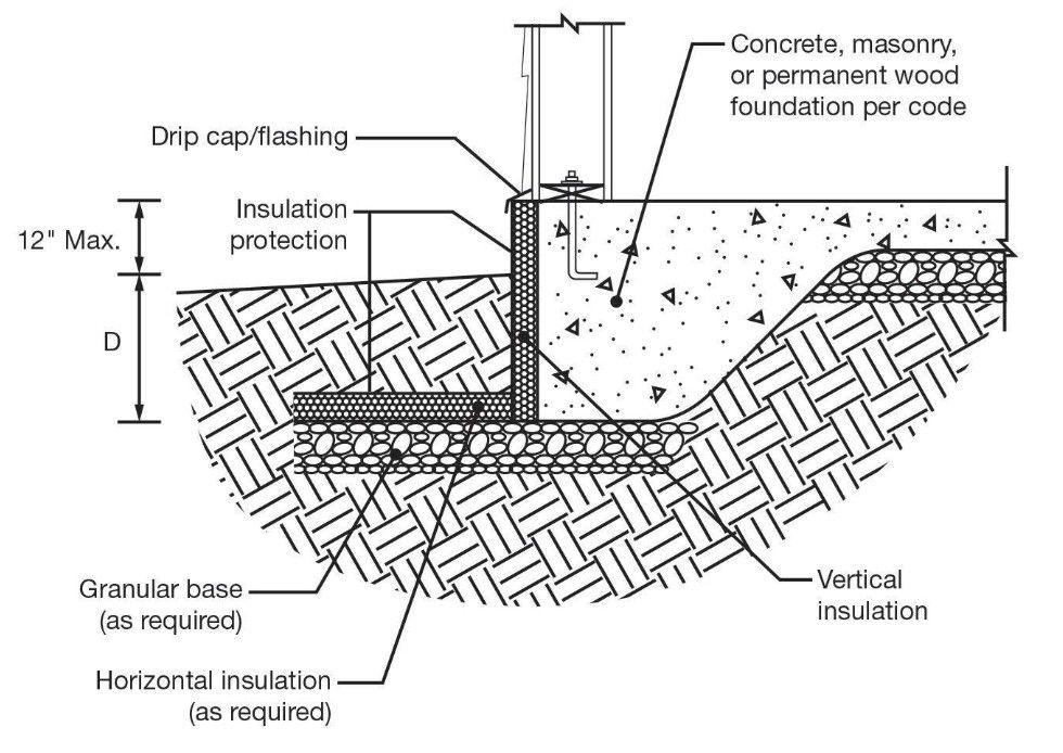 Pin by John Zeller on Basement Masonry, Coding, Concrete
