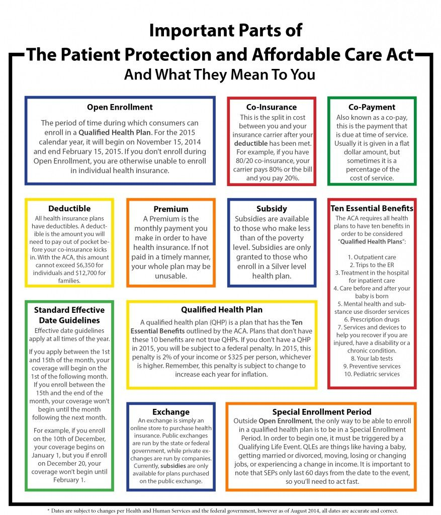 Important Parts of the Patient Protection & Affordable