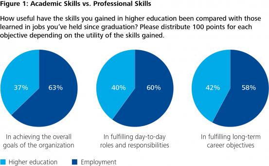 College Grads Face Skills Gap in Workplace - Deloitte CIO - WSJ
