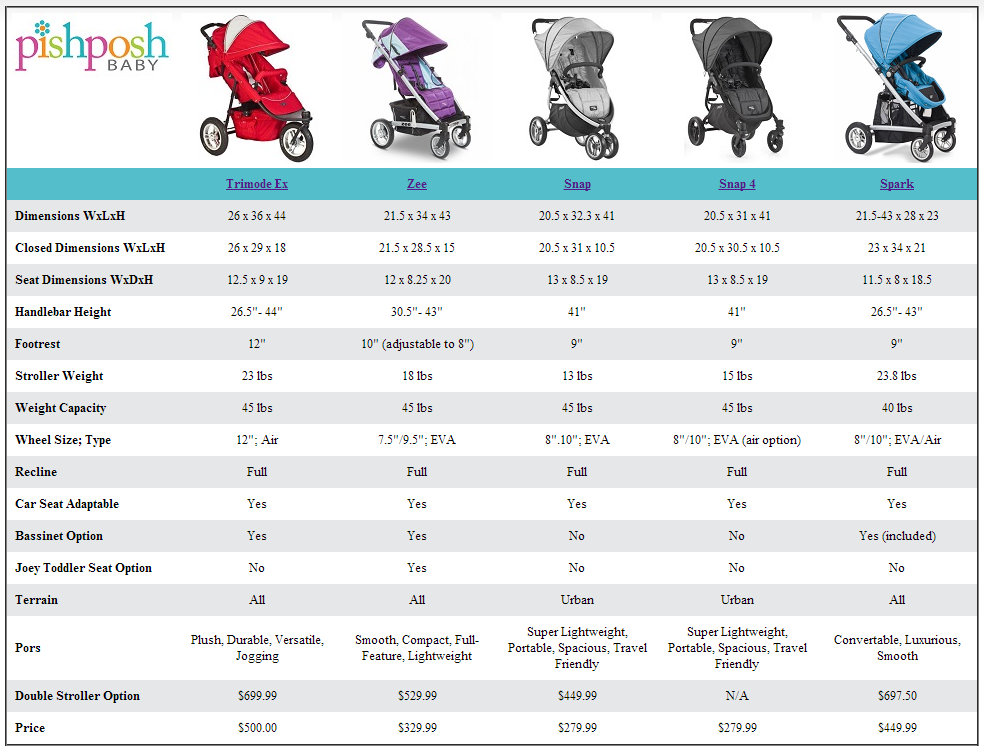 Peg Perego Aria Twin Stroller Valco Baby Stroller Comparison Chart Baby Strollers