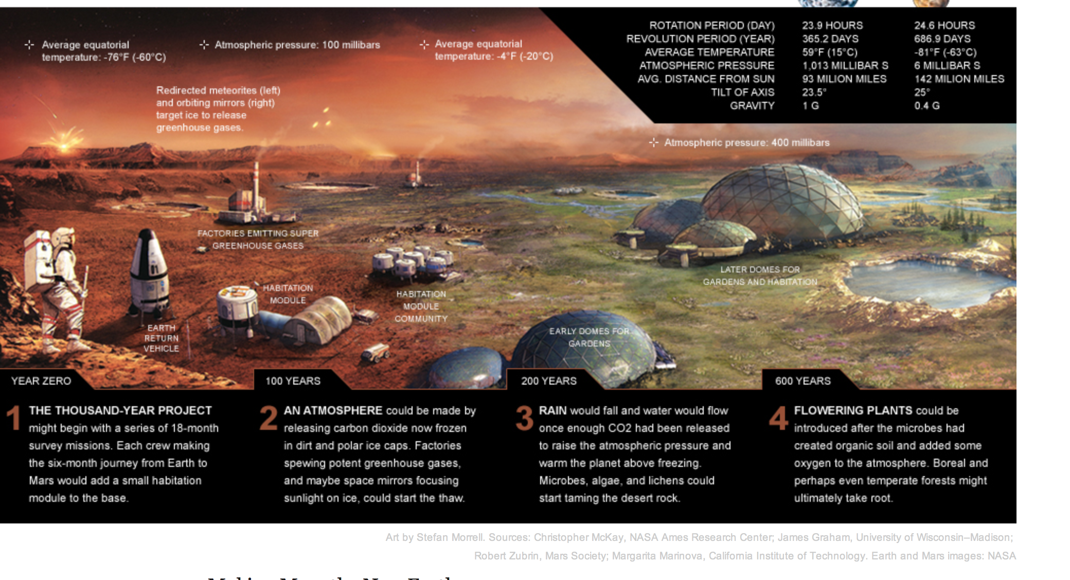 Pin by Lisa Lang on Space | Mars space, Mars colony, Space ...