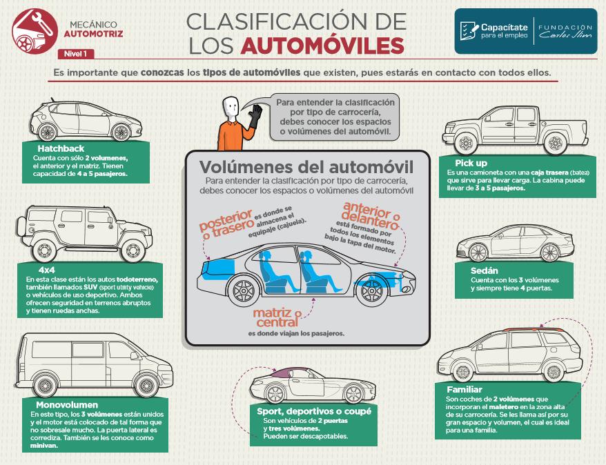 Infografías Para Mecánica Automotriz Aprender Mecanica Mecanica Automotriz Curso De Mecanica Automotriz