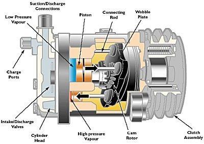 Pin On Compressor Pump