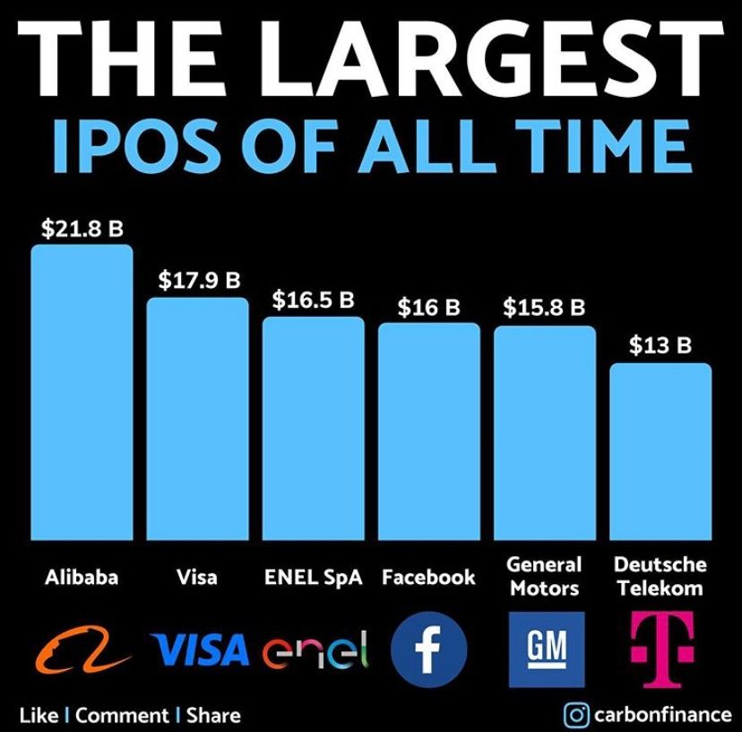 Largest Ipos Of All Time Investing All About Time Robo Advisors