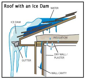 Simple DIY Ice Dam Prevention for Your Home - Thoughts on Real Estate - Coldwell Banker Blue Matter