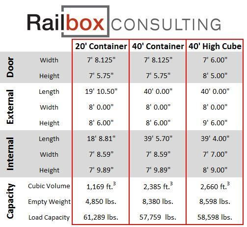 Shipping Cargo Storage Conex Containers For Sale Shipping Container Dimensions Container Dimensions Containers For Sale