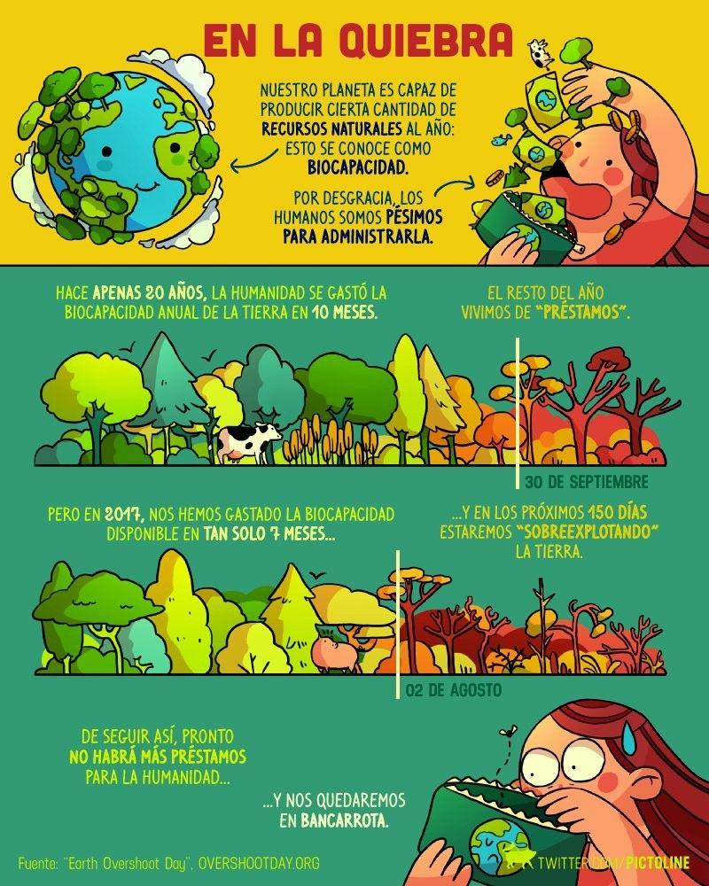 Pin De Tiasha Garcia En Pictoline Explotacion De Recursos Naturales Historieta Del Medio Ambiente Recursos Naturales