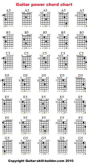 Power Chord Chart Music Pinterest Power Chord Chart And Guitars