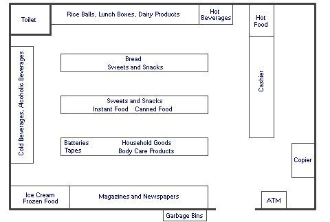 Convenience Store Layout Convenience Stores Store Layout Supermarket Design Retail Store Layout
