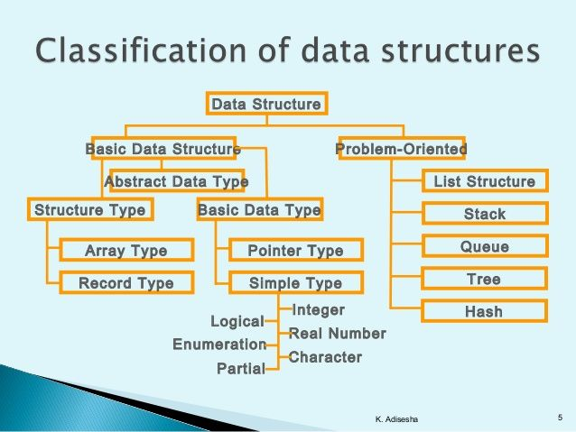 Application of Data Structure or use of Data Structure in C language - copy modern periodic table java app
