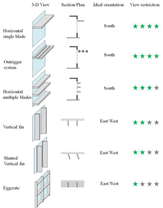 Two basic types of exterior shading device are horizontal and ...