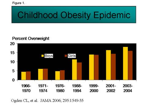 Graph schools with obese children
