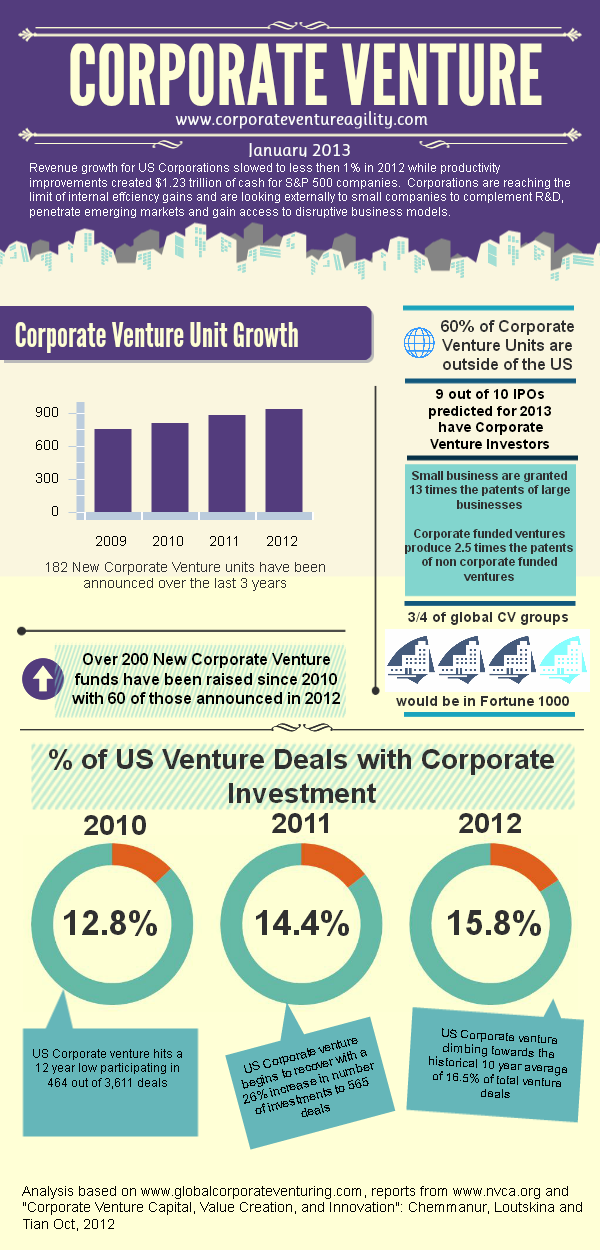 Free Infographic Corporate Venture Capital in 2012 - Corporate Venture Agility