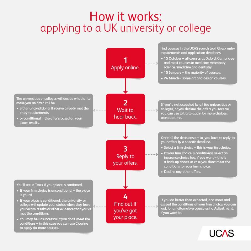 Applying For University Ucas University Student Finance