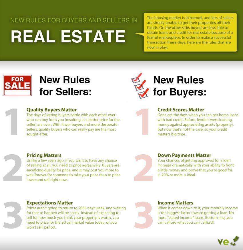Real Estate Infographic Real Estate Infographic Real Estate