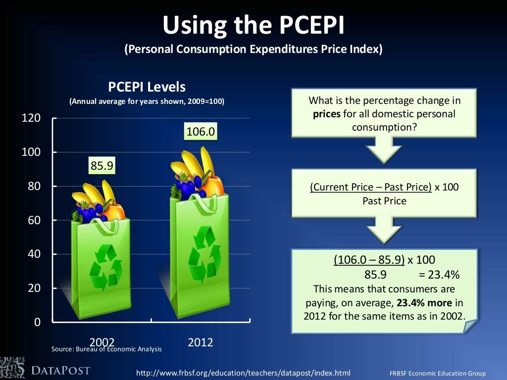 Inflation Measuring Price Changes Datapost Teacher Resources Teaching Resources Education