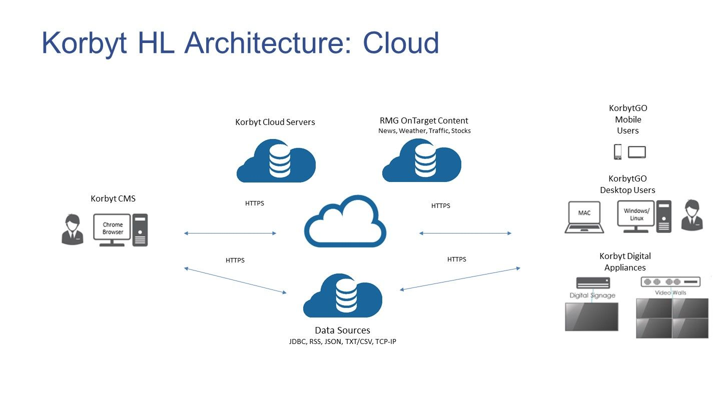 24 Complex Google Cloud Architecture Diagram Samples Bookingritzcarlton Info Diagram Architecture Architecture Presentation Architecture