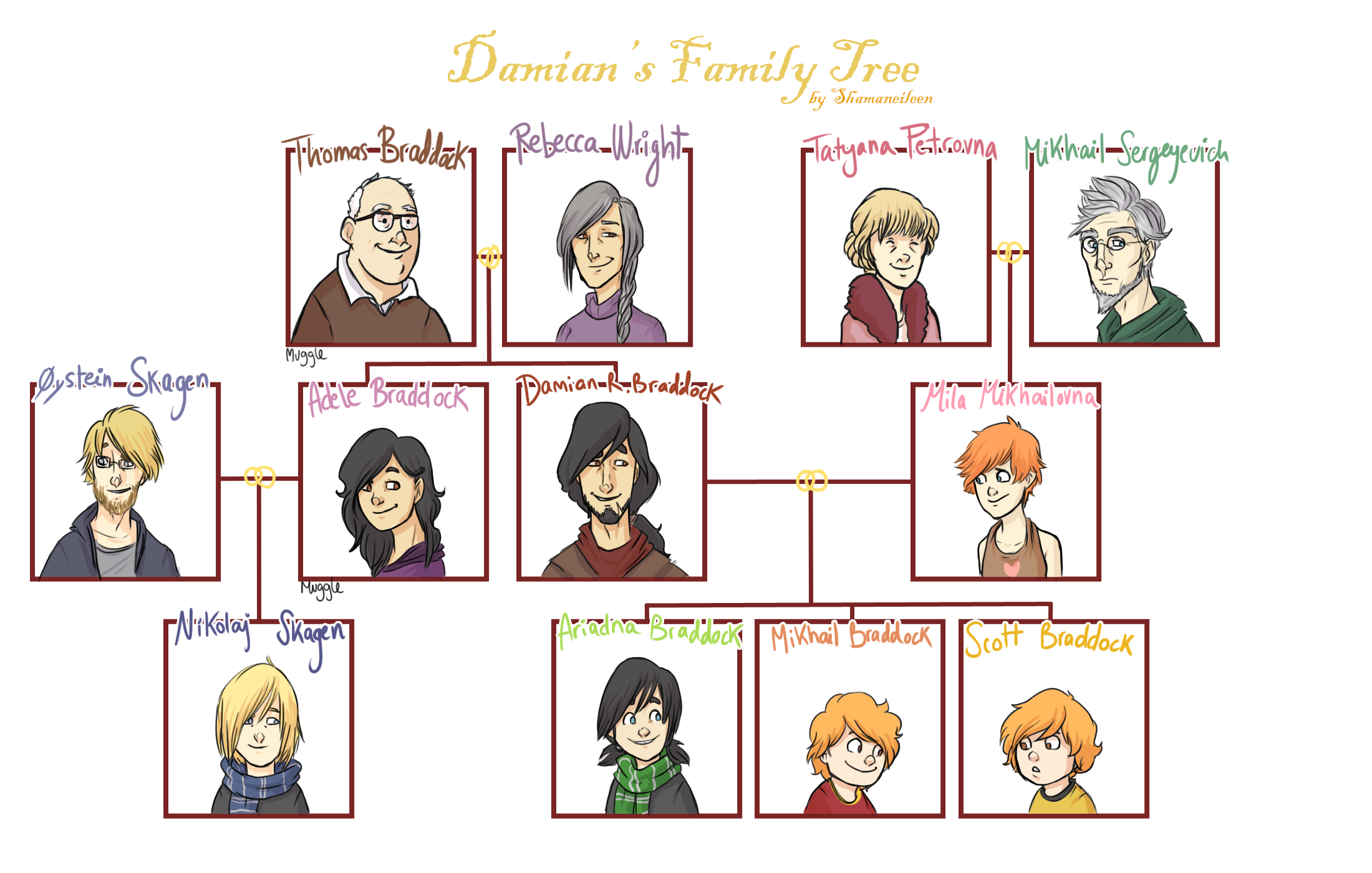 Simple Spanish Family Tree