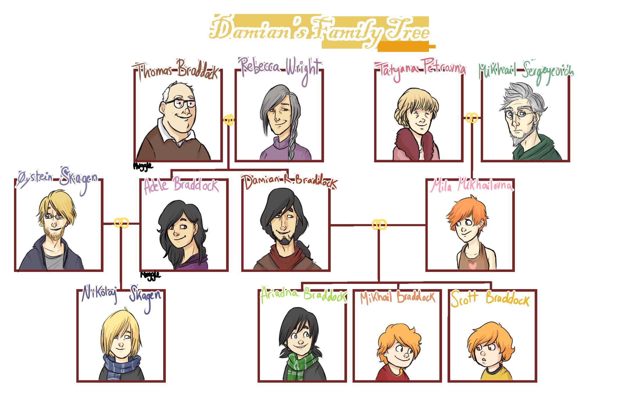 Simple Spanish Family Tree