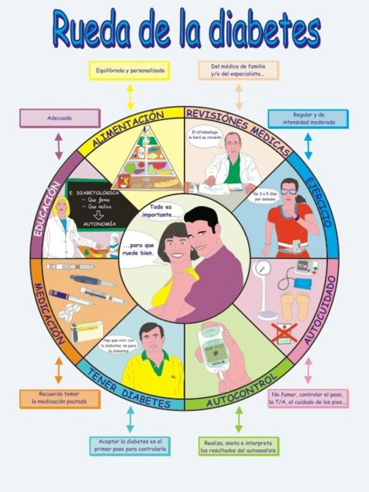plan de enseñanza de enfermería para diabetes gestacional