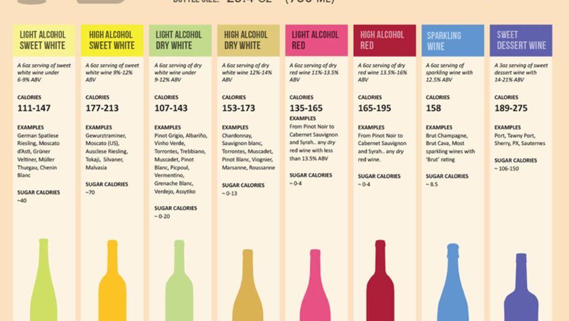 Wine Calorie Chart | Wine facts Wine nutrition Sweet wine