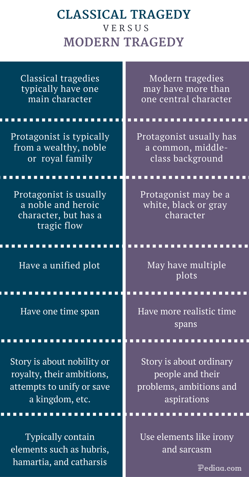 Difference Between Classical And Modern Tragedy Comparison Summary Teaching Literature A Level English Literature Writing Words