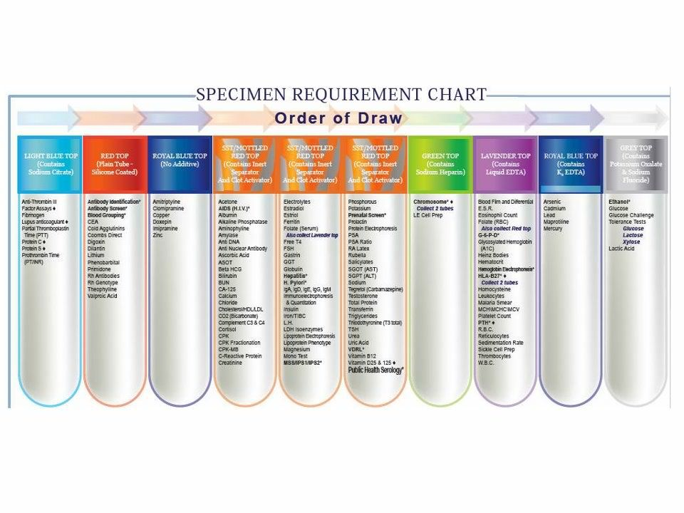 Phlebotomy Tube Colors And Additives Chart