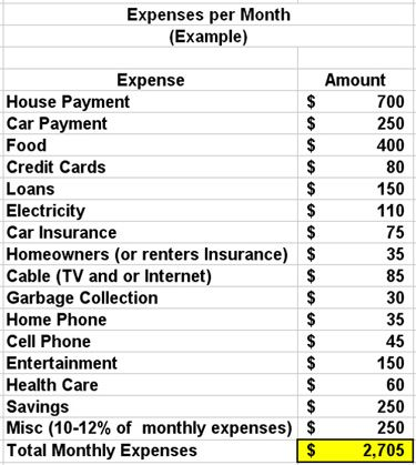 Pin by Marie Danzy on  - list of expenses