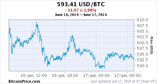 Daily Bitcoin To Us Dollar Exchange Rate And Chart With Historical Price Movement