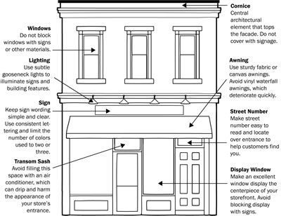 Pin By Duc Nguyen On Architecture Store Fronts